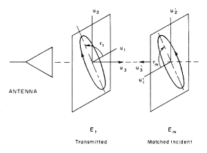 Figure 1. Polarization relation between transmitted and received antenna field.2