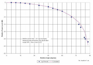 Figure 3. Calculated versus measured power loss between the cited log periodic and dipole antennas.