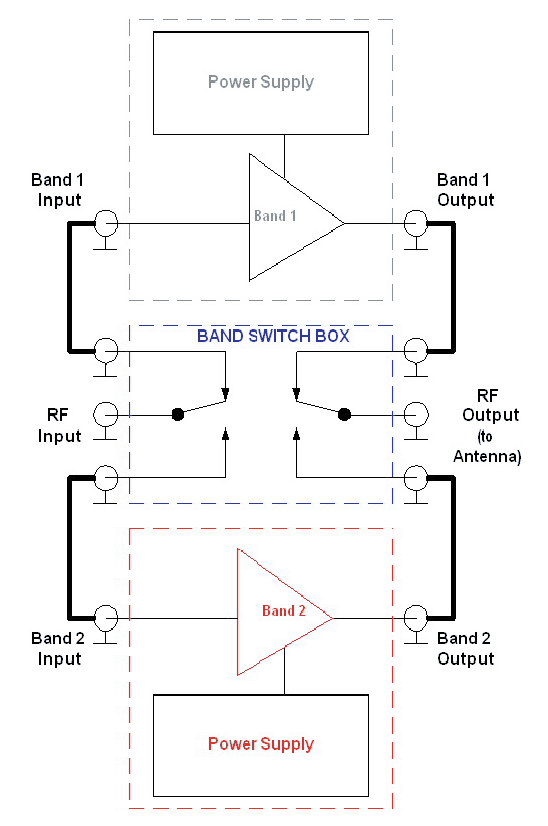 Figure 4. External band-switching.