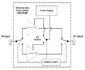 Figure 5. Internal band-switching.