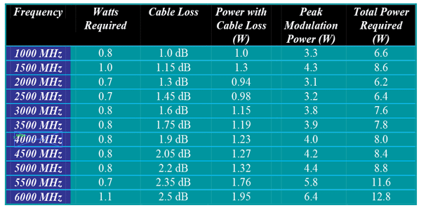 Table 2. Log periodic SAS-510-7, total required power for 10 V/m at 1 meter.
