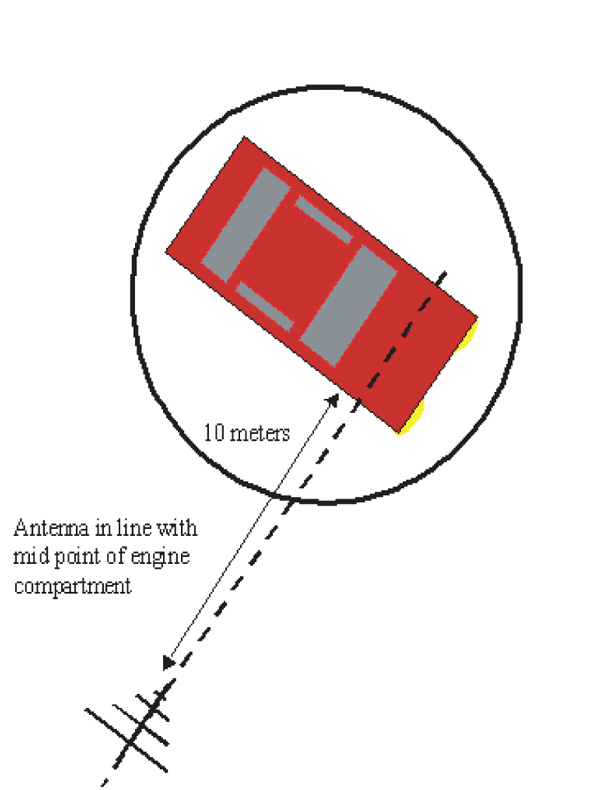 Figure 2. The antenna is aligned with the mid-point of the engine compartment.