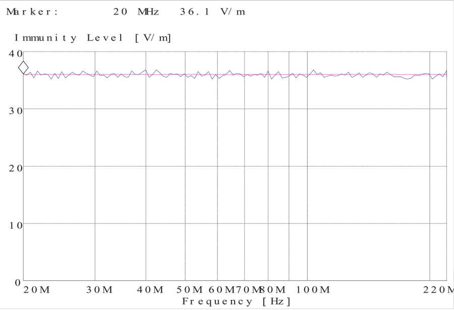 Figure 19. Measured field level at the reference point for the foreshortened log antenna.