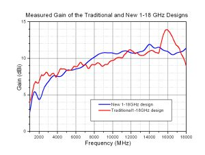 Figure 7. Gain comparison of the traditional and new horn designs.