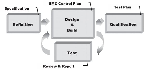 Figure 1. EMC development stages.