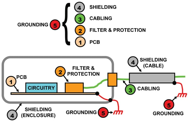 Figure 2. Areas of EMC engineering application.