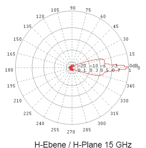 Initial Evaluation Of Proposed 1 Ghz Site Validation Standards