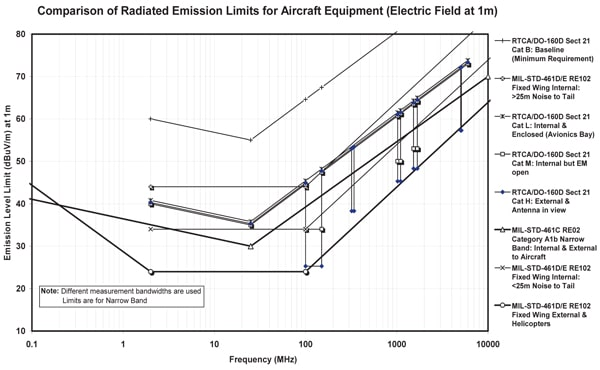 Figure 4. Various military and aerospace radiated emission Figure 4. Various military and aerospace radiated emission limits (electric field).(electric fi eld).