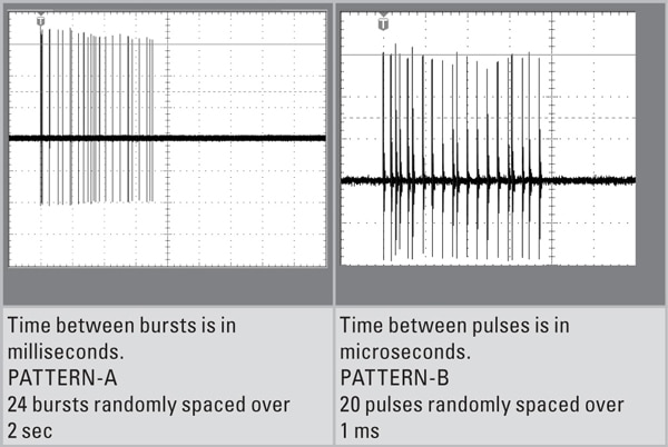 Figure 3. Example of multiple burst (MB) waveform relationship (NH90 helicopter).