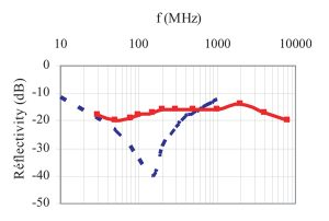 Figure 5. Typical normal incidence reflectivity of FE30Z ferrite tiles (dotted line) and HY45 matched hybrid absorber (solid line).