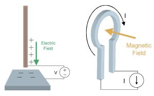 Figure 1. (a) Electric field antenna and (b) magnetic field antenna.