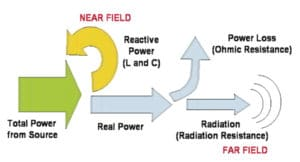 Figure 4. Power flow resulting in radiation.