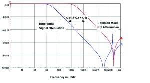 """Figure 3. Signal vs. RFI filtering: 4 kHz => """"X"""" + 2 """"Y"""", 220 pF """"Y."""""""