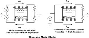 Figure 4. Common-mode choke function.