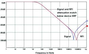 Figure 9. Signal vs. RFI filtering: 4 kHz => 10 nF.