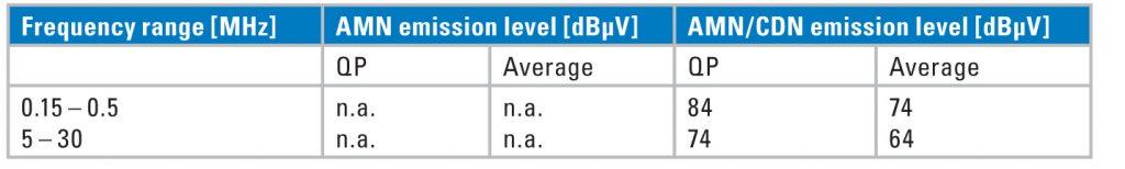 Table 2. RF emission levels, common-mode mains voltage.