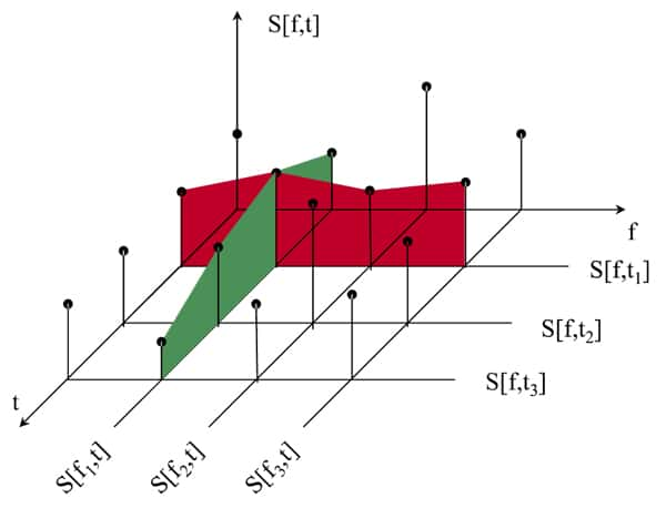Figure 5. Spectrogram.