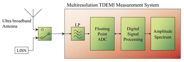 Figure 1. Multi-resolution time domain EMI measurement system.