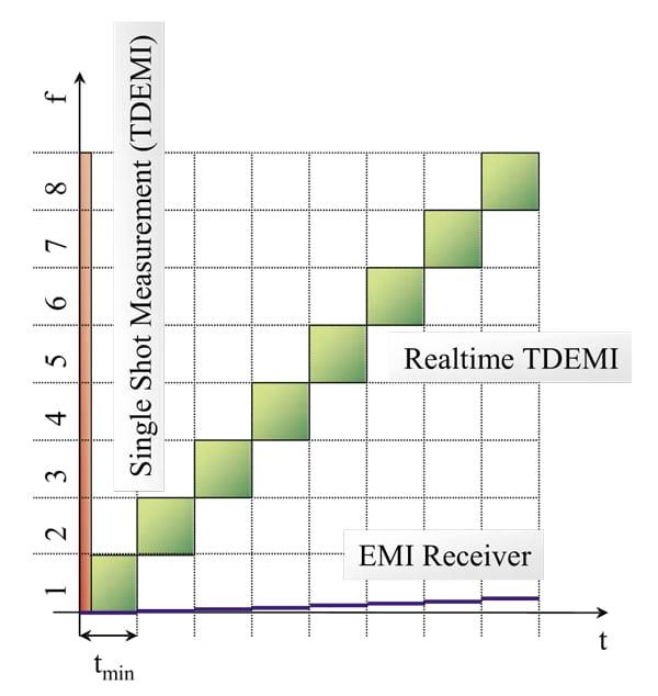 Figure 3. Measurement procedures for single shot TDEMI, EMI-receiver and realtime TDEMI measurement system.