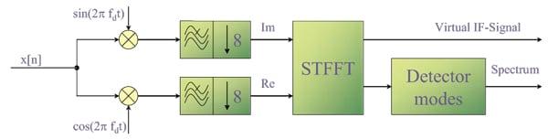 Figure 4. Digital signal processing.