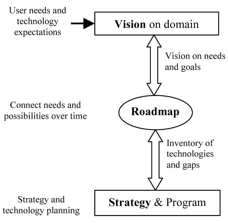 Figure 1. Technology roadmapping process.