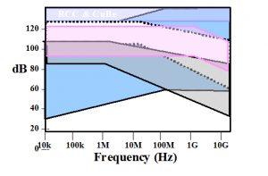 Figure 1. Qualitative shielding effectiveness.