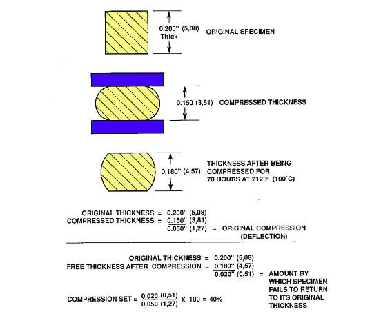 Figure 3. Compression set.