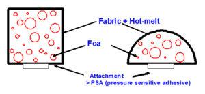 Figure 5. Fabric-over-foam (FoF) cross section.