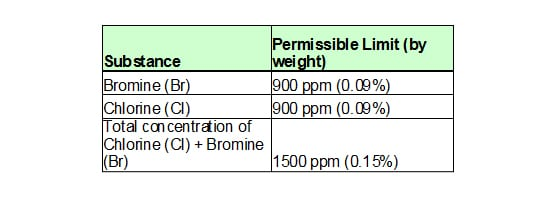 Table 2. Substance chart from IEC 61249-2-21:2003.