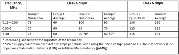 Table 2. Mains terminal disturbance voltage limits for class A equipment meausred on a test site (Table 2a from CISPR 11).