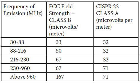 Radiated Emission Measurements at 1/3/5/10/30 Meters