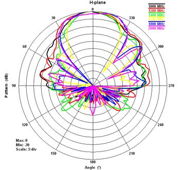 On the Radiation Patterns of Common EMC Antennas