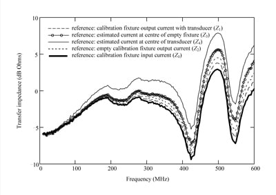 Figure 10. Transfer impedance estimates obtained for current transducer used in model validation measurement.