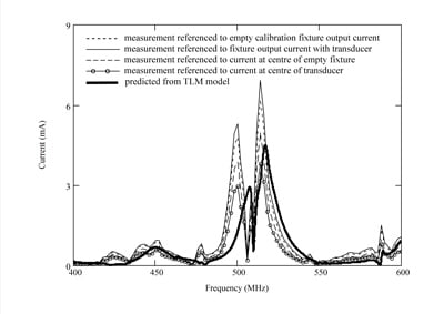 Figure 11. Measured current magnitude for wire inside test box calibrated by four methods and compared with numerical simulations.