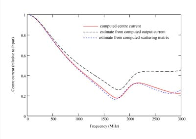 Figure 5. Computed current at center of calibration fixture wire compared with output current and estimate derived from computed scattering matrix.
