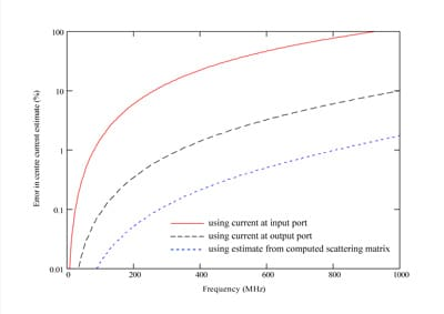 Figure 6. Error in estimates for current at center of wire based on incident current, output current and estimate derived from scattering matrix.