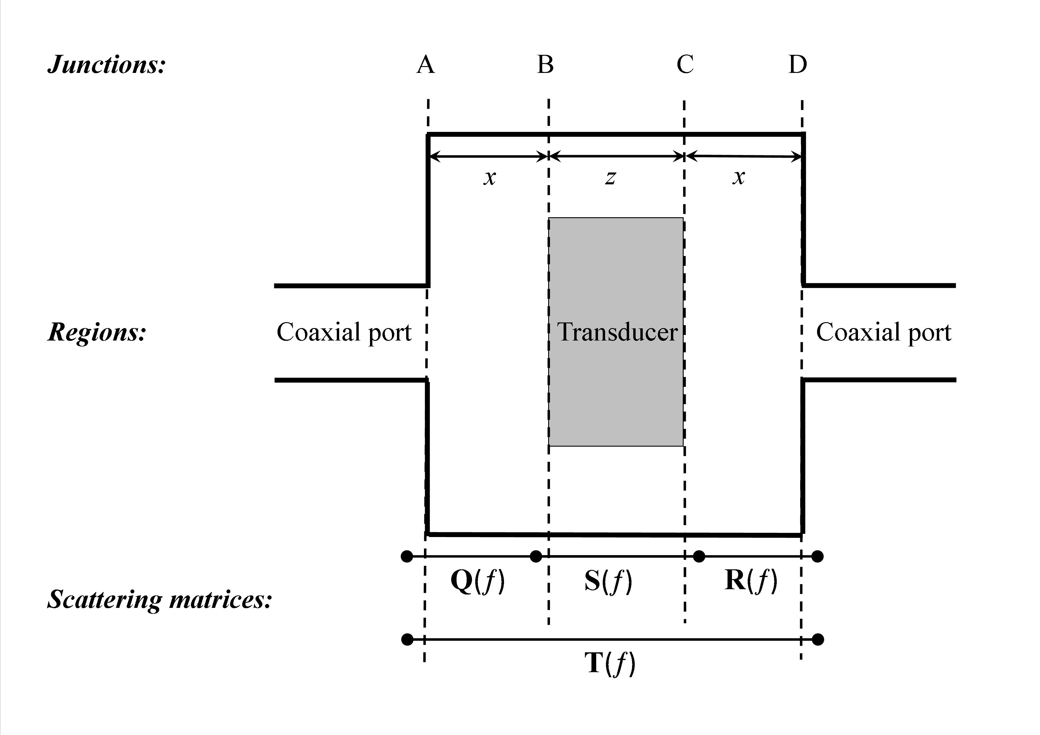 Figure 7. Alternative transmission line model for partially filled calibration fixture used to determine the current at the center of the transducer.