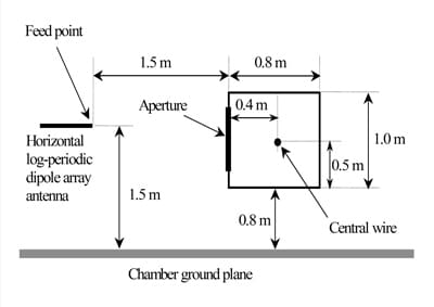 Figure 9. Geometry of test object, illustrating relative positions of aperture, current transducer and interior wire.