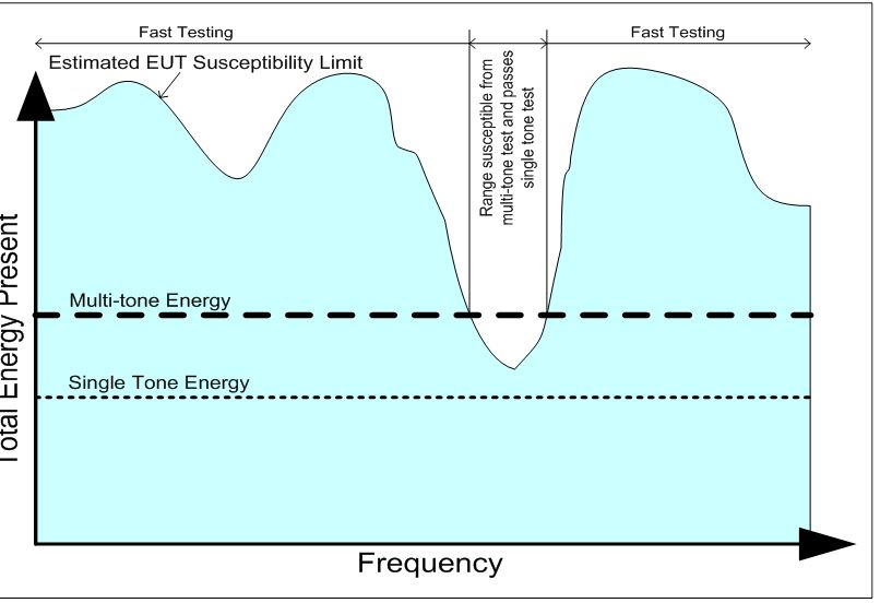 Multi-tone Testing Can Save Both Time and Money