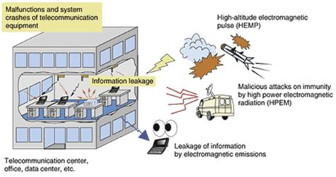Figure 3. Threats to information security against electromagnetic emissions and to immunity.