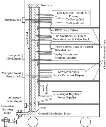 Designing Electronic Systems for EMC: Grounding for the Control of