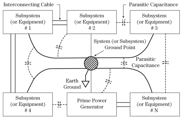 Figure 12. Degeneration of single-point ground by interconnecting cables and parasitic capacitance.