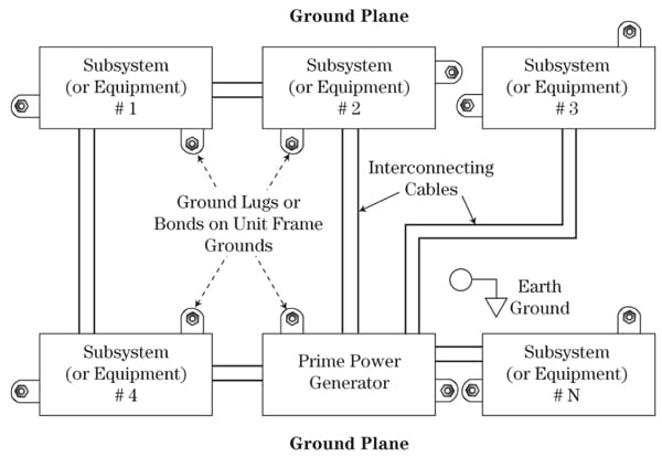 Figure 13. Multipoint grounding system.