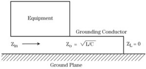 Figure 3. Idealized equipment grounding.