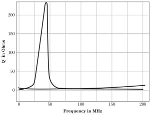 Figure 6. Photograph of the swept frequency behavior of a grounding strap.