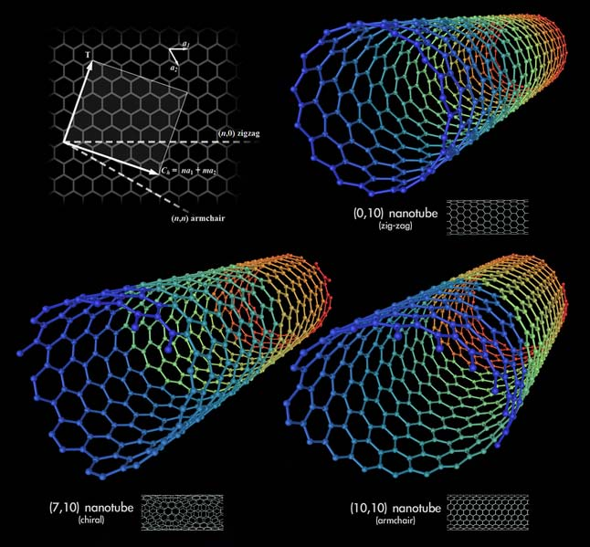 Aircraft, Satellites Could Use Nanotubes for EMI Shielding