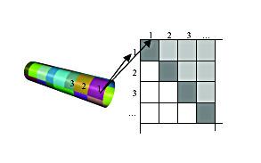 Figure 1. Block decomposition