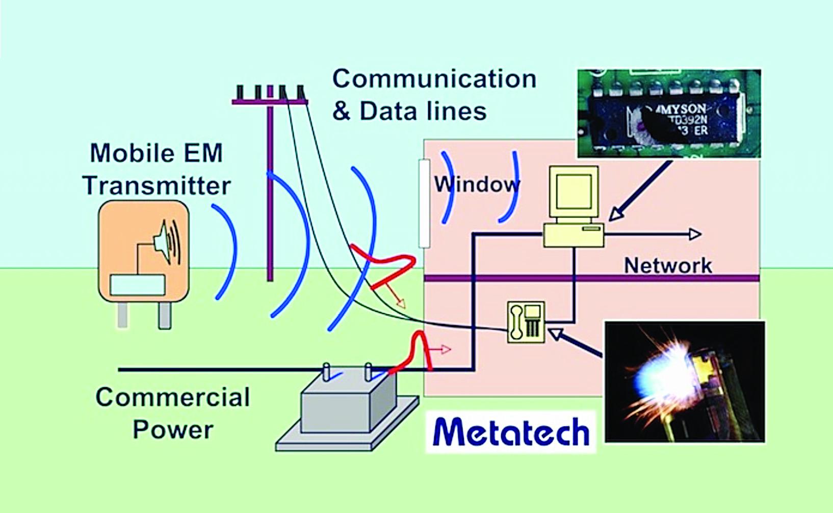Figure 1. One scenario for IEMI interactions.