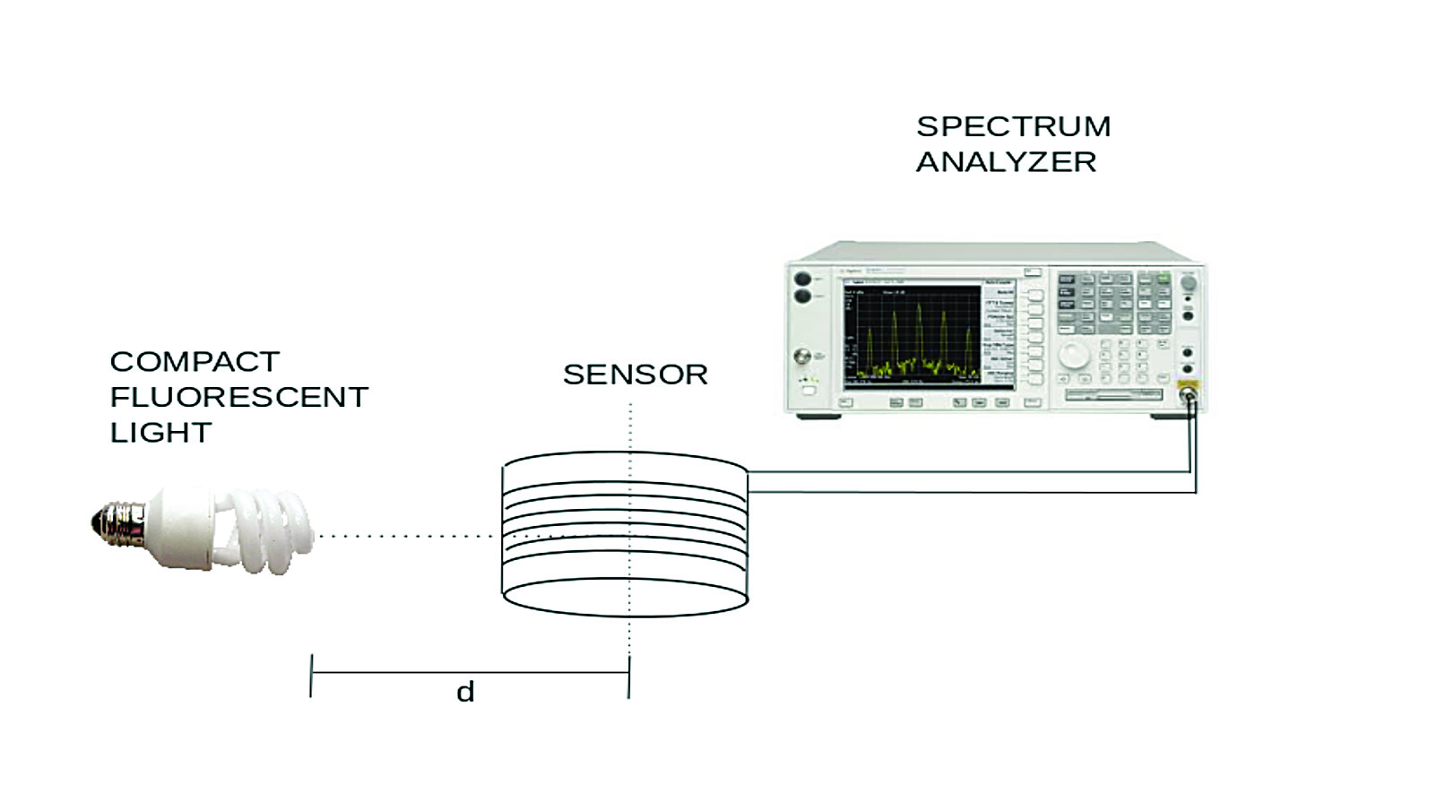 Rf Emissions Of Compact Fluorescent Lights Electronic Fluorescentlightelectronicballastcircuit Figure 9 Magnetic Field Measurements In The Radial Direction Sensor
