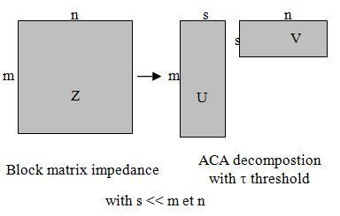 Figure 2. ACA compression